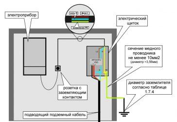 Как сделать заземление для газового котла?