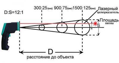 Принцип работы лазерного термометра