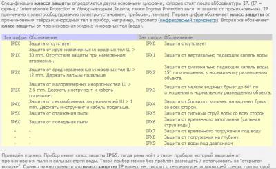 Класс защиты ip67 характеристики