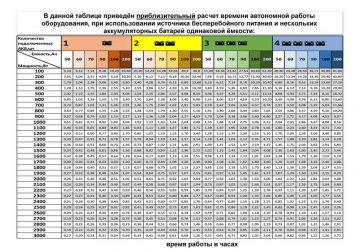 Как рассчитать мощность ИБП?