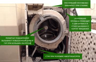 Почему шумит стиральная машина при стирке?