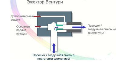 Вакуумный эжектор принцип работы