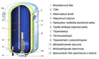 Как работает бойлер электрический?