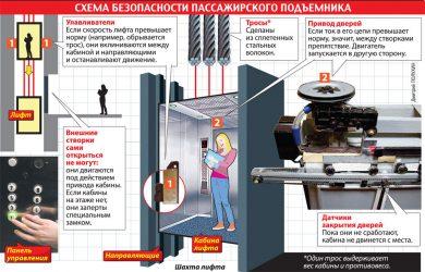 Принцип работы лифта в жилом доме