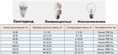 Перевод мощности светодиодных ламп к лампам накаливания