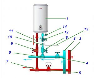 Как установить водонагреватель накопительный электрический?