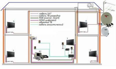 Разводка телевизионного кабеля в квартире своими руками