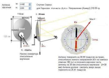 Как настроить спутниковую антенну самому в харькове?