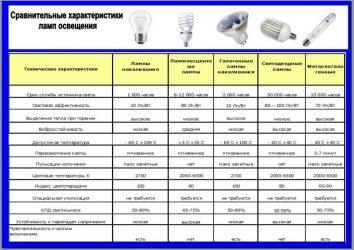 Светодиодные лампы для уличного освещения технические характеристики