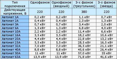 Какой нужен автомат на 15 КВТ 380в?