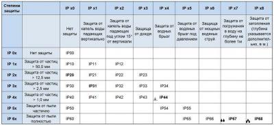 Класс защиты ip68 описание