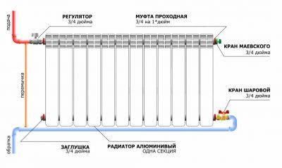 Принцип работы биметаллических радиаторов