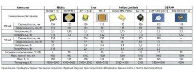 Как определить мощность светодиода?