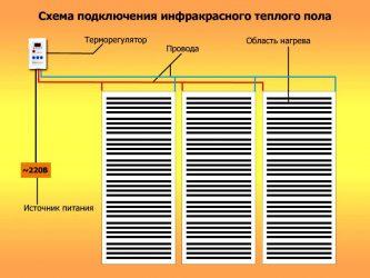 Принцип работы инфракрасного теплого пола