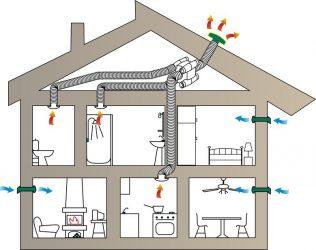 Как самому сделать вентиляцию в частном доме?