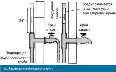 Почему гудят трубы когда открываешь кран?