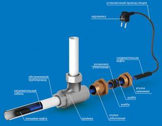 Саморегулирующий греющий кабель для водопровода монтаж