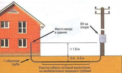 Какой провод можно закапывать в землю?