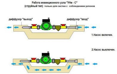 Принцип работы байпаса в системе отопления