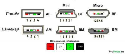 Какие провода в usb отвечают за питание?