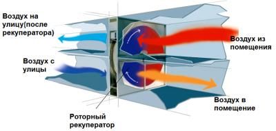 Роторный рекуператор принцип работы