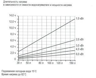 Расчет нагрева воды электричеством