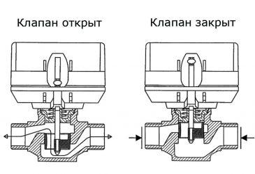 Двухходовой клапан принцип работы