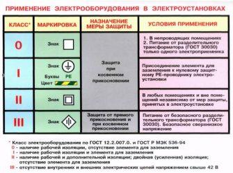 Класс защиты 1 по электробезопасности