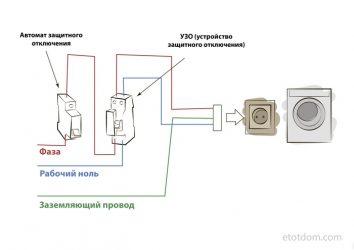 Как правильно подключить стиральную машину к электричеству?