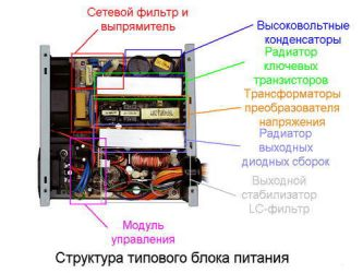 Принцип работы компьютерного блока питания