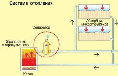 Почему воздушится система отопления?