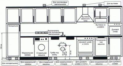 Высота розеток над столешницей на кухне