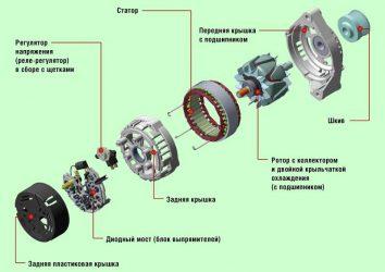 Из чего состоит генератор автомобиля?