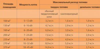 Расчет мощности твердотопливного котла отопления