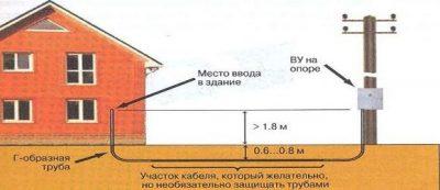 Как провести электричество по участку под землей?