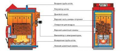 Принцип работы пиролизного котла длительного горения