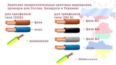 Маркировка электрических проводов по цвету