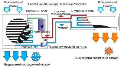 Принцип работы сплит системы на обогрев