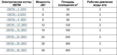 Рассчитать мощность электрокотла по площади