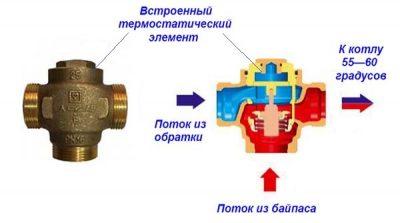 Трехходовой клапан для твердотопливного котла принцип работы
