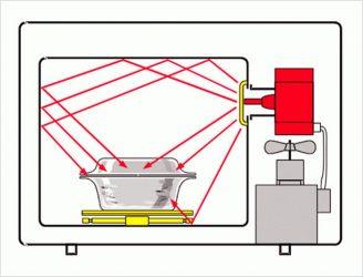 Как работает микроволновка принцип работы?