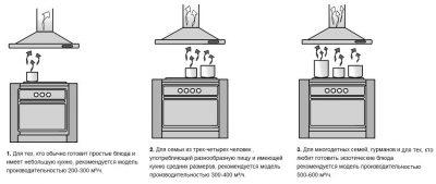Как правильно установить вытяжку над электрической плитой?