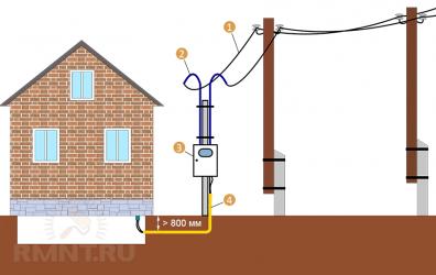 Подвод электричества к дому под землей