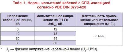 Протокол испытания кабеля из сшитого полиэтилена