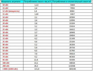 Расчет потребления газа по мощности