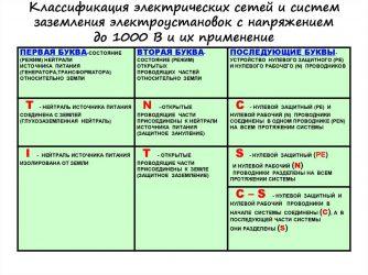 Классификация систем заземления
