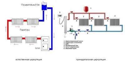 Почему не циркулирует вода в системе отопления?