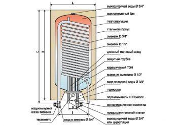 Принцип действия бойлера для нагрева воды